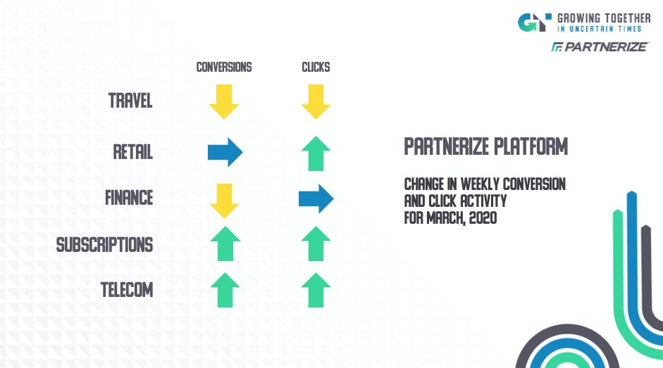 Partnerize Trends March 2020