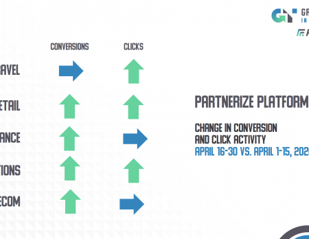 Partnership Sales Increasing in Many Categories in the Second Half of April